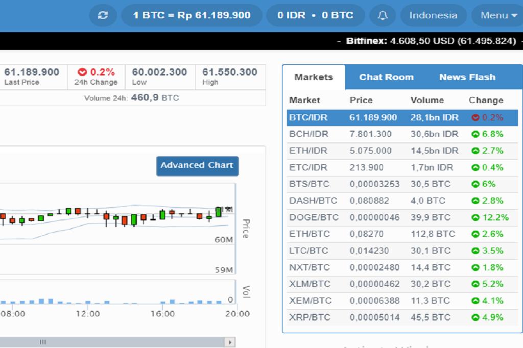harga bitcoin sekarang