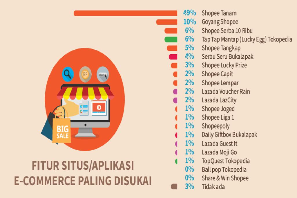 Shopee Jadi Pilihan Belanja Online Di Tahun 2020 Ini Rahasianya